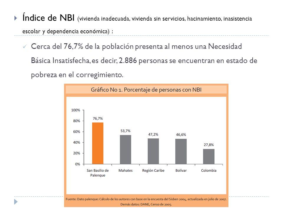 Índice de NBI (vivienda inadecuada, vivienda sin servicios, hacinamiento, inasistencia escolar y dependencia económica) : Cerca del 76,7% de la población presenta al menos una Necesidad Básica Insatisfecha, es decir, 2.886 personas se encuentran en estado de pobreza en el corregimiento.