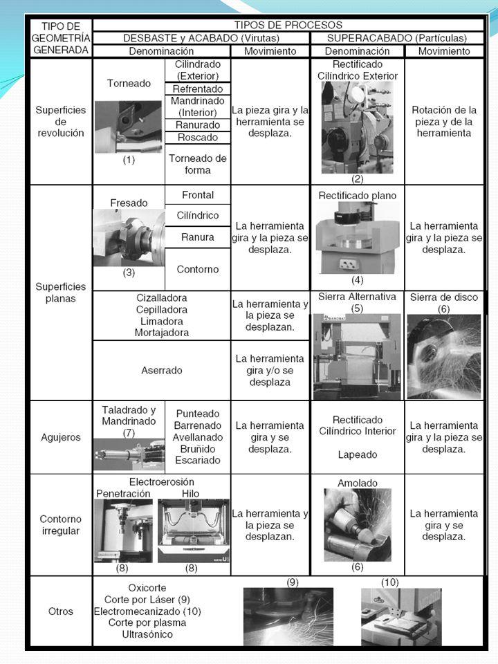 ARRANQUE DE VIRUTA CARACTERÍSTICAS DEL TRABAJO DE LAS HERRAMIENTAS DE CORTE: CARACTERÍSTICAS DEL TRABAJO DE LAS HERRAMIENTAS DE CORTE: En conseguir estos objetivos depende en gran parte del material de que se constituyen las herramientas, las cuales se seleccionan en función del tipo de herramienta y máquina a utilizar, clase de trabajo y material a mecanizar HERRAMIENTAS DE CORTE Consiste en el cizallamiento del material de la pieza produciendo viruta para así obtener una forma determinada de la pieza.- El material arrancado aparece formando tiras fragmentadas (si este es frágil) o continuas (si este es muy dúctil), en el resto de procedimientos se desprenden pequeñísimas partículas.