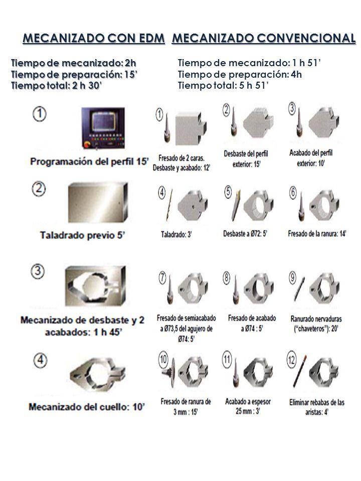 MECANIZADO CONVENCIONAL Tiempo de mecanizado: 2h Tiempo de preparación: 15 Tiempo total: 2 h 30 Tiempo de mecanizado: 1 h 51 Tiempo de preparación: 4h
