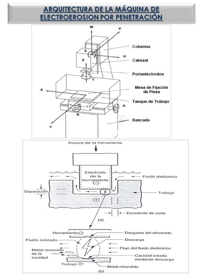 ARQUITECTURA DE LA MÁQUINA DE ELECTROEROSION POR PENETRACIÓN ARQUITECTURA DE LA MÁQUINA DE ELECTROEROSION POR PENETRACIÓN