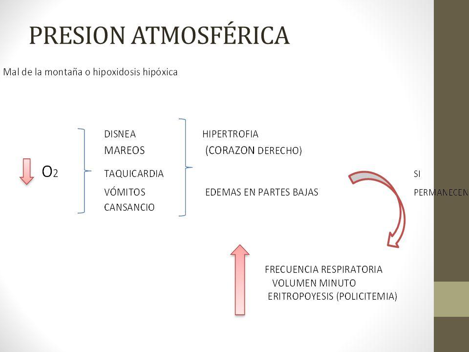 PRESION ATMOSFÉRICA