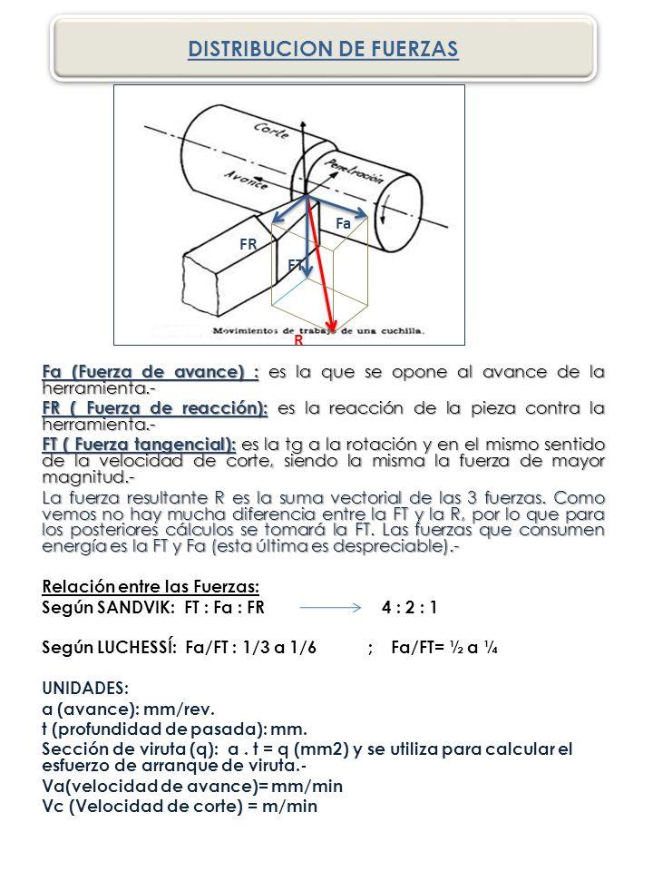 Fa (Fuerza de avance) : es la que se opone al avance de la herramienta.- FR ( Fuerza de reacción): es la reacción de la pieza contra la herramienta.- FT ( Fuerza tangencial): es la tg a la rotación y en el mismo sentido de la velocidad de corte, siendo la misma la fuerza de mayor magnitud.- La fuerza resultante R es la suma vectorial de las 3 fuerzas.