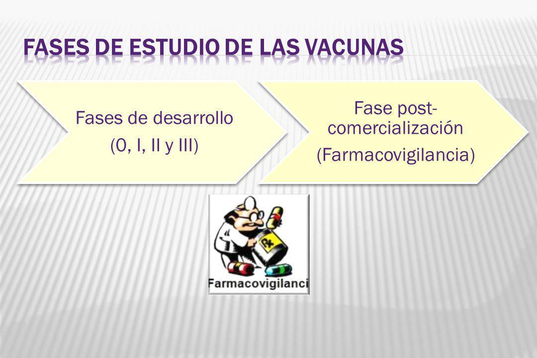 Fases de desarrollo (0, I, II y III) Fase post- comercialización (Farmacovigilancia)