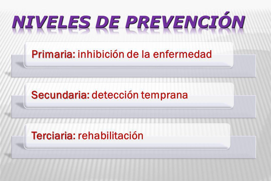 Prevención Medidas sanitarias Medio ambiente HábitosInmunizaciónActiva Natural Artificial Pasiva Natural Artificial