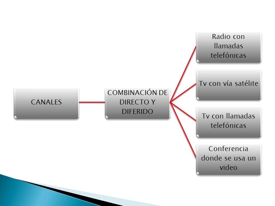 CANALES COMBINACIÓN DE DIRECTO Y DIFERIDO Radio con llamadas telefónicas Tv con vía satélite Tv con llamadas telefónicas Conferencia donde se usa un v