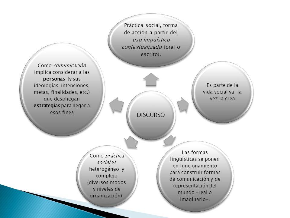 DISCURSO Práctica social, forma de acción a partir del uso lingüístico contextualizado (oral o escrito). Es parte de la vida social ya la vez la crea