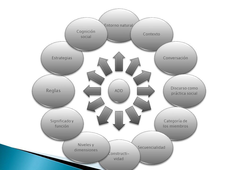 ADD Entorno naturalContextoConversación Discurso como práctica social Categoría de los miembros SecuencialidadConstructi-vidad Niveles y dimensiones S