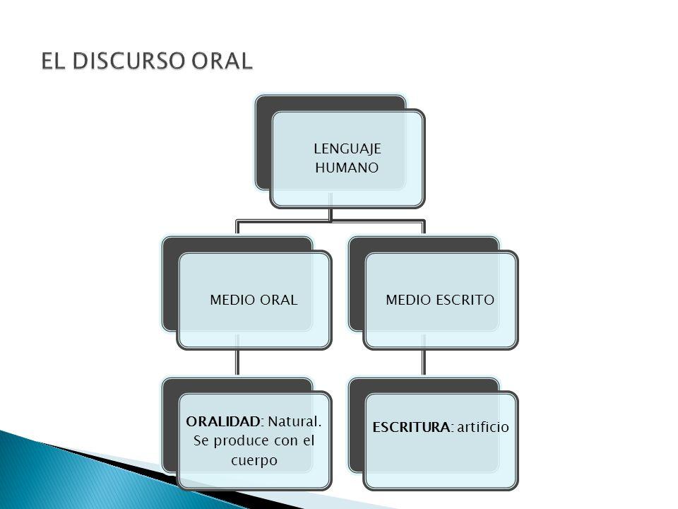 LENGUAJE HUMANOMEDIO ORAL ORALIDAD: Natural. Se produce con el cuerpo MEDIO ESCRITO ESCRITURA: artificio