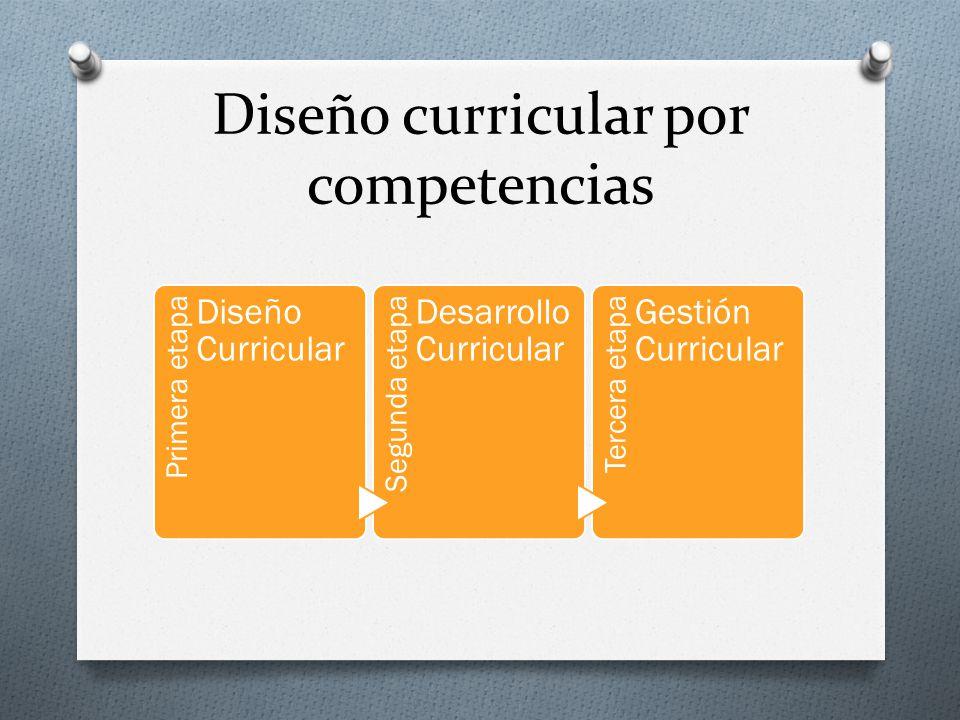 Diseño curricular por competencias Primera etapa Diseño Curricular Segunda etapa Desarrollo Curricular Tercera etapa Gestión Curricular
