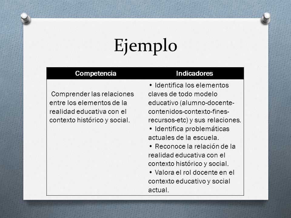Ejemplo CompetenciaIndicadores Comprender las relaciones entre los elementos de la realidad educativa con el contexto histórico y social. Identifica l