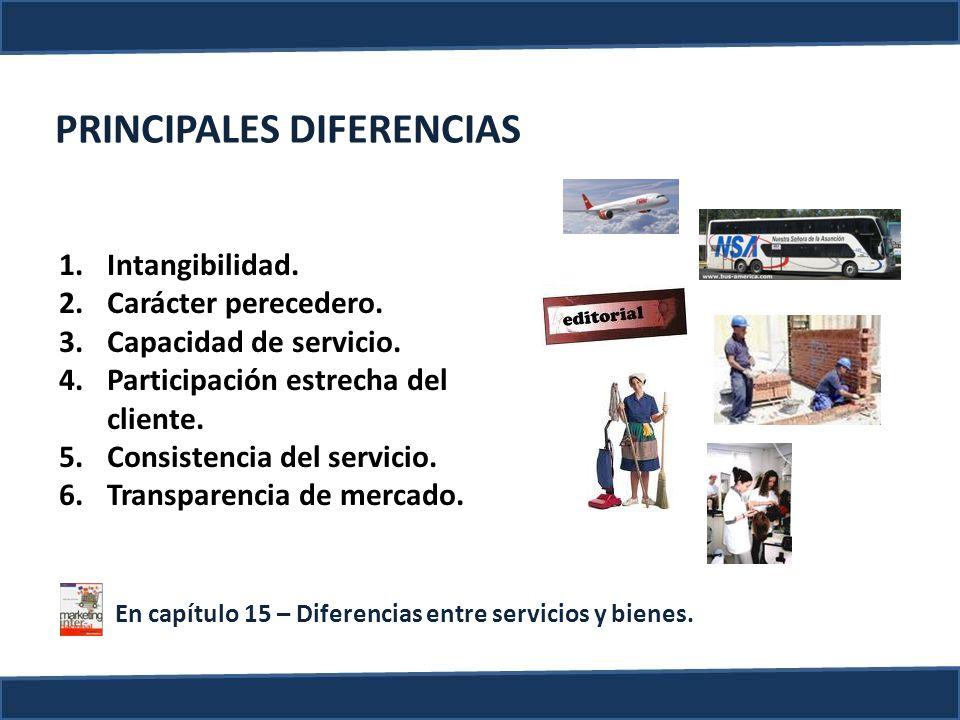 PRINCIPALES DIFERENCIAS 1.Intangibilidad. 2.Carácter perecedero. 3.Capacidad de servicio. 4.Participación estrecha del cliente. 5.Consistencia del ser
