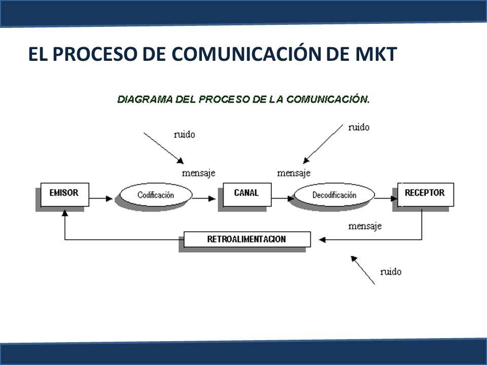 EL PROCESO DE COMUNICACIÓN DE MKT