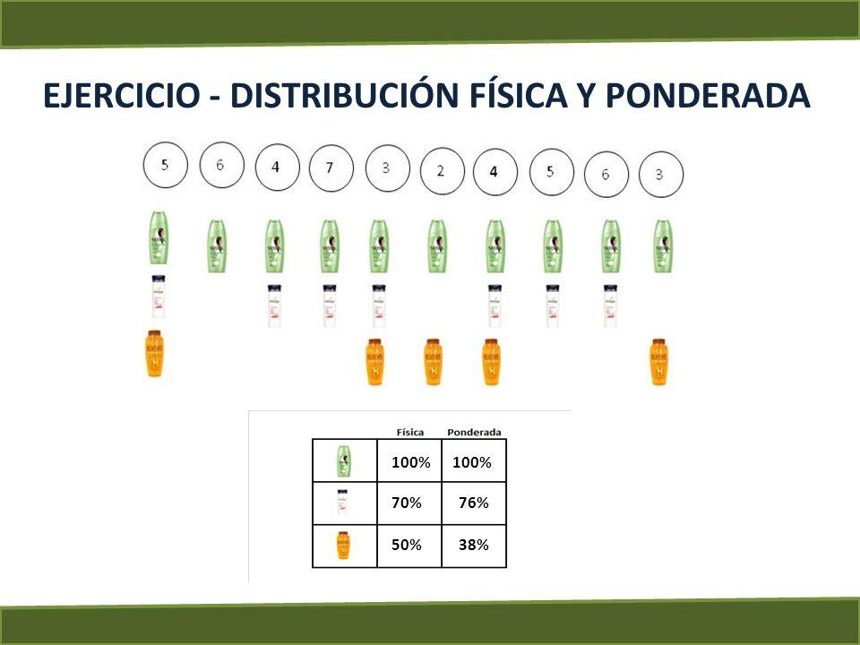 EJERCICIO - DISTRIBUCIÓN FÍSICA Y PONDERADA 100% 70% 50% 100% 76% 38% Contesta: Porque la distribución ponderada es mayor que la física en el caso de Pantene.