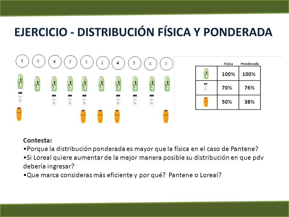 EJERCICIO - DISTRIBUCIÓN FÍSICA Y PONDERADA 100% 70% 50% 100% 76% 38% Contesta: Porque la distribución ponderada es mayor que la física en el caso de