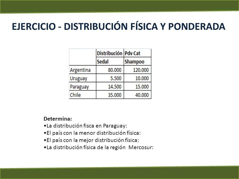 EJERCICIO - DISTRIBUCIÓN FÍSICA Y PONDERADA Determina: La distribución fisca en Paraguay: 97% El país con la menor distribución física: Uruguay con 55% El país con la mejor distribución física: Paraguay con 97% La distribución física de la región Mercosur: 73%