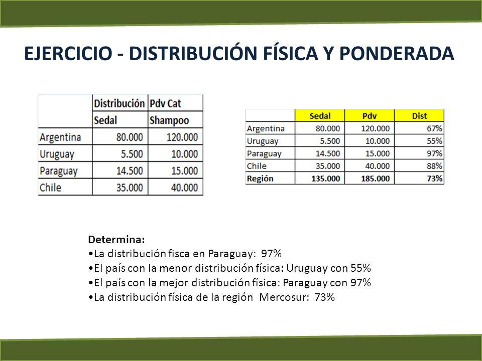 EJERCICIO - DISTRIBUCIÓN FÍSICA Y PONDERADA Determina: La distribución fisca en Paraguay: 97% El país con la menor distribución física: Uruguay con 55