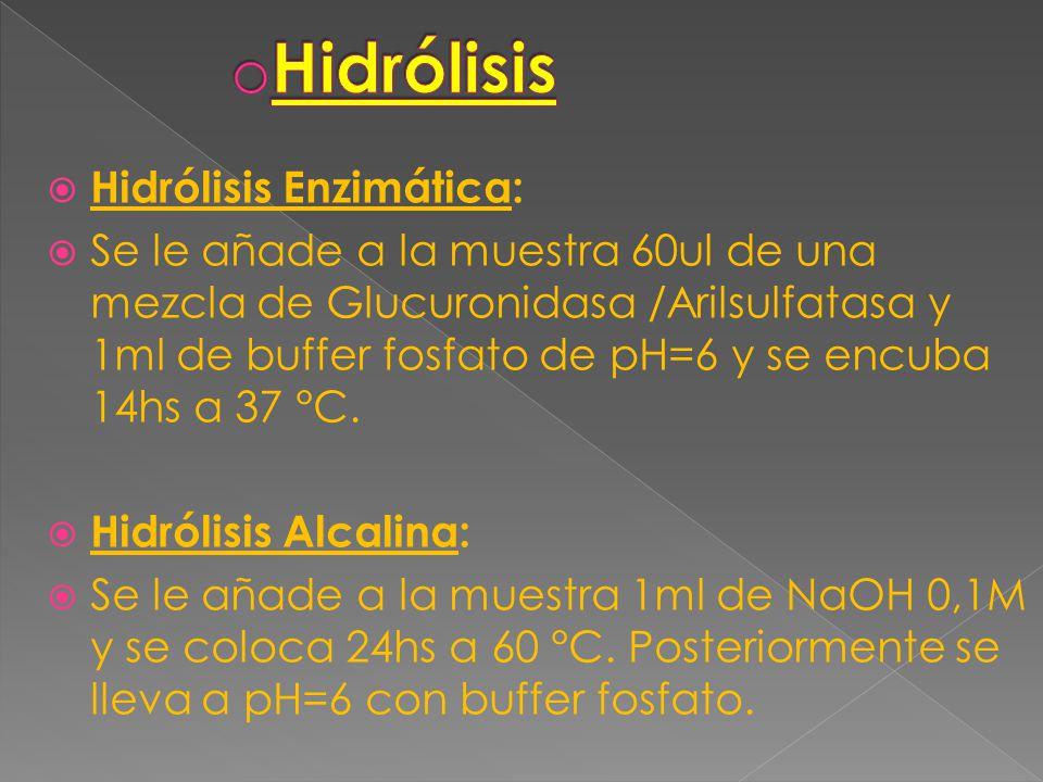 Molienda y Liofilización: Para muestras sólidas como hígado o contenido gástrico. Trituración con Acido Tartárico y sulfato de Sodio Anhidro. Posterio