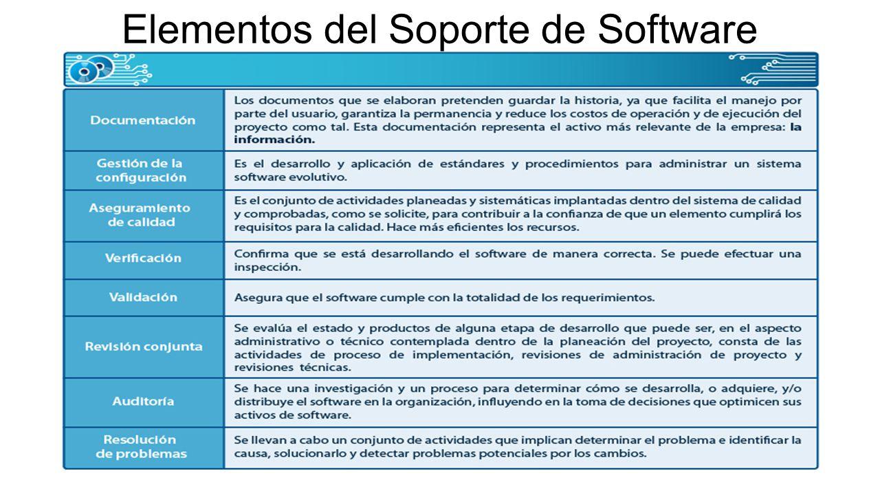 Evolución del software y su dinámica Evolución del software.