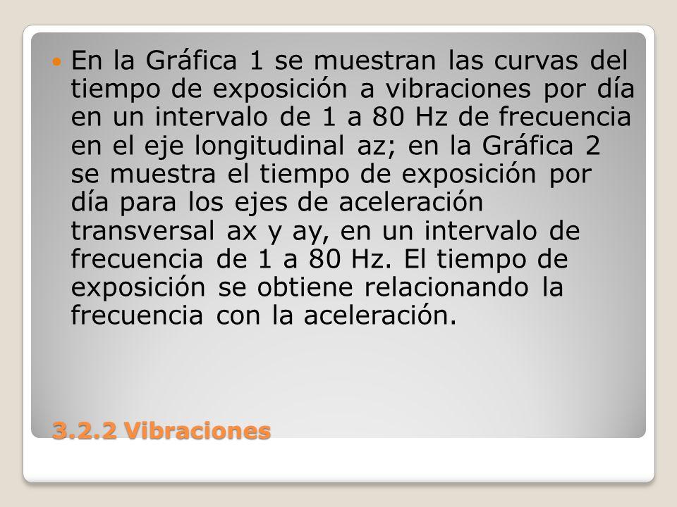 3.2.2 Vibraciones 3.2.2 Vibraciones En la Gráfica 1 se muestran las curvas del tiempo de exposición a vibraciones por día en un intervalo de 1 a 80 Hz