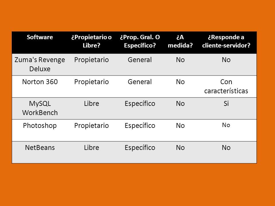 Software¿Propietario o Libre. ¿Prop. Gral. O Específico.