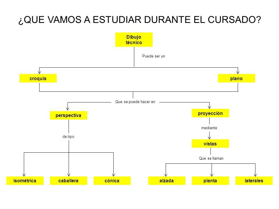 ¿QUE VAMOS A ESTUDIAR DURANTE EL CURSADO.