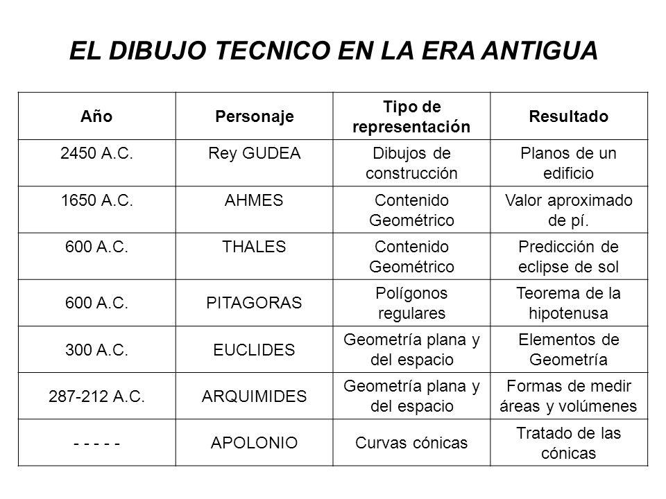 EL DIBUJO TECNICO EN LA ERA ANTIGUA AñoPersonaje Tipo de representación Resultado 2450 A.C.Rey GUDEADibujos de construcción Planos de un edificio 1650 A.C.AHMESContenido Geométrico Valor aproximado de pí.