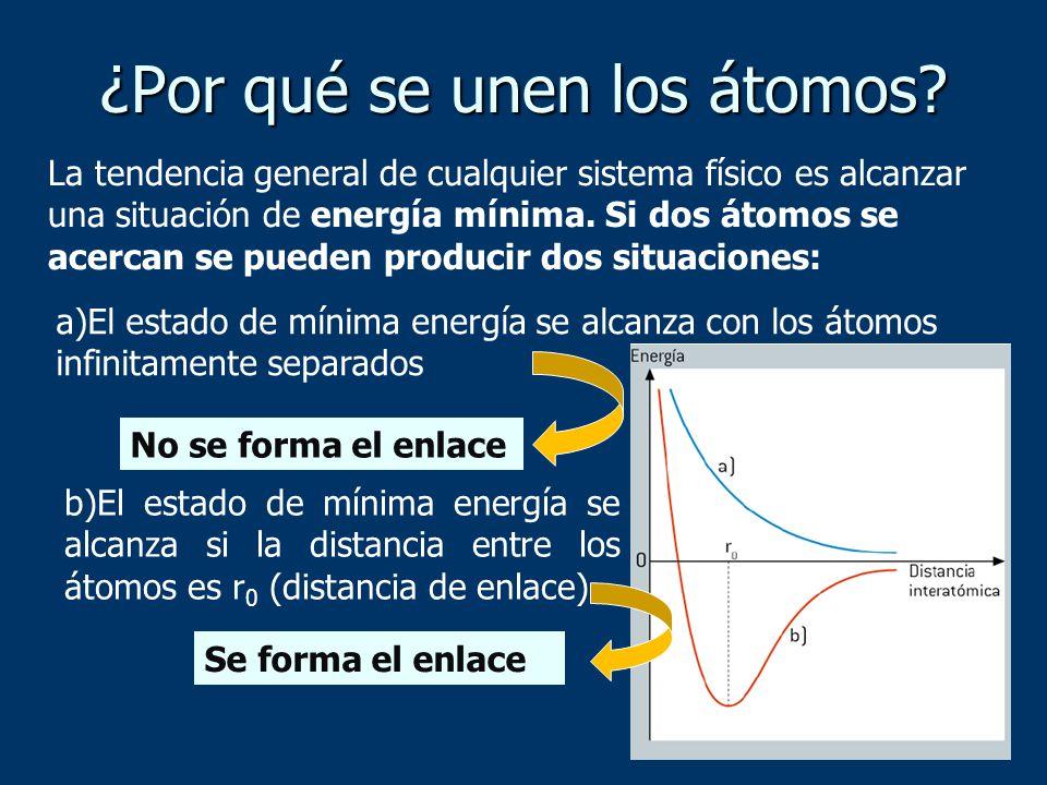 La tendencia general de cualquier sistema físico es alcanzar una situación de energía mínima. Si dos átomos se acercan se pueden producir dos situacio