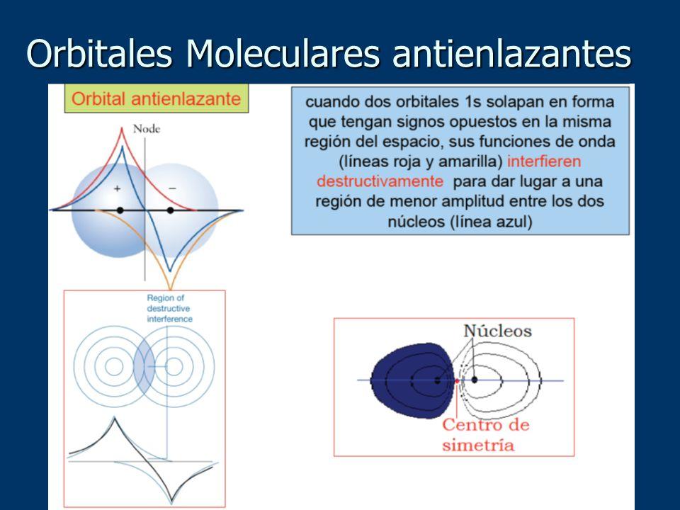 Orbitales Moleculares antienlazantes