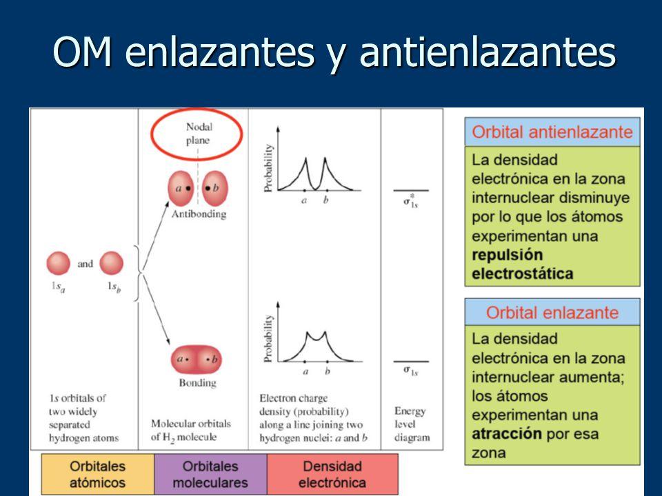 OM enlazantes y antienlazantes