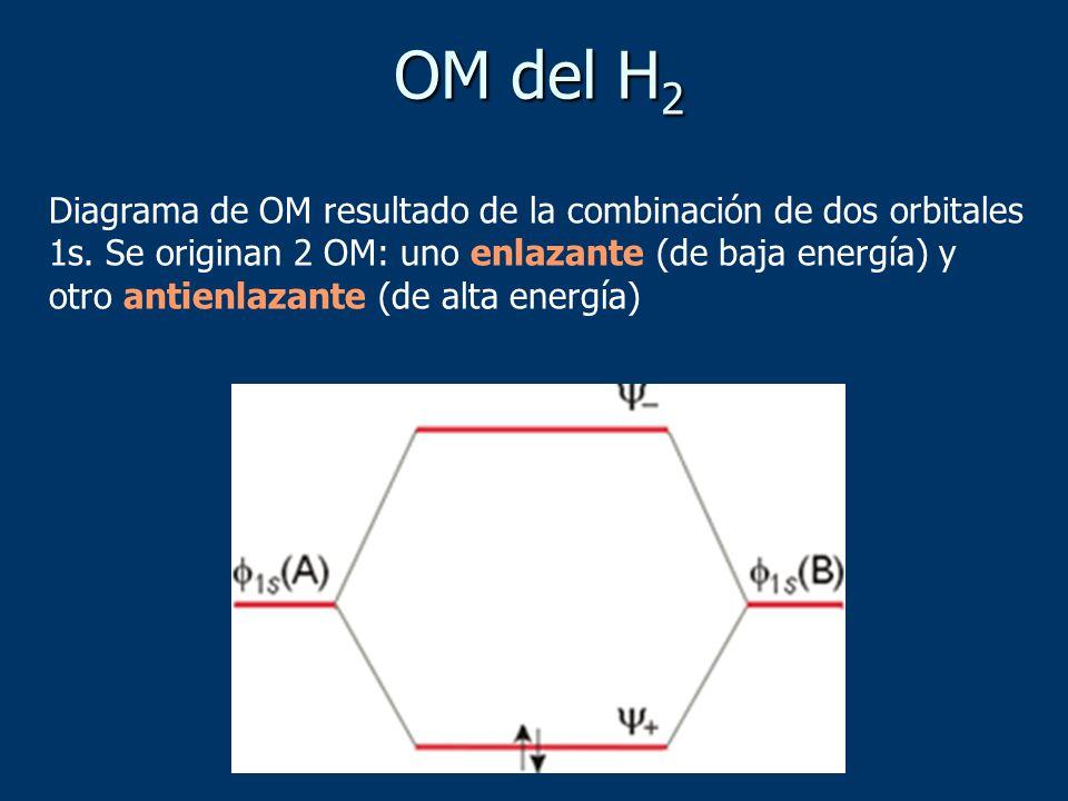 OM del H 2 Diagrama de OM resultado de la combinación de dos orbitales 1s. Se originan 2 OM: uno enlazante (de baja energía) y otro antienlazante (de