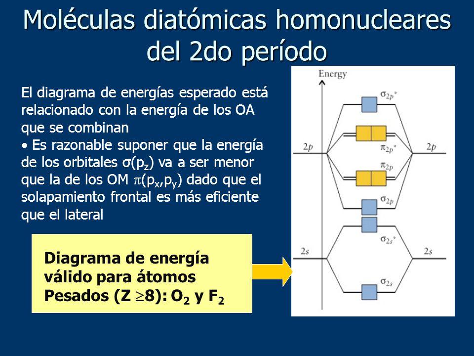 El diagrama de energías esperado está relacionado con la energía de los OA que se combinan Es razonable suponer que la energía de los orbitales σ(p z ) va a ser menor que la de los OM (p x,p y ) dado que el solapamiento frontal es más eficiente que el lateral Moléculas diatómicas homonucleares del 2do período Diagrama de energía válido para átomos Pesados (Z 8): O 2 y F 2