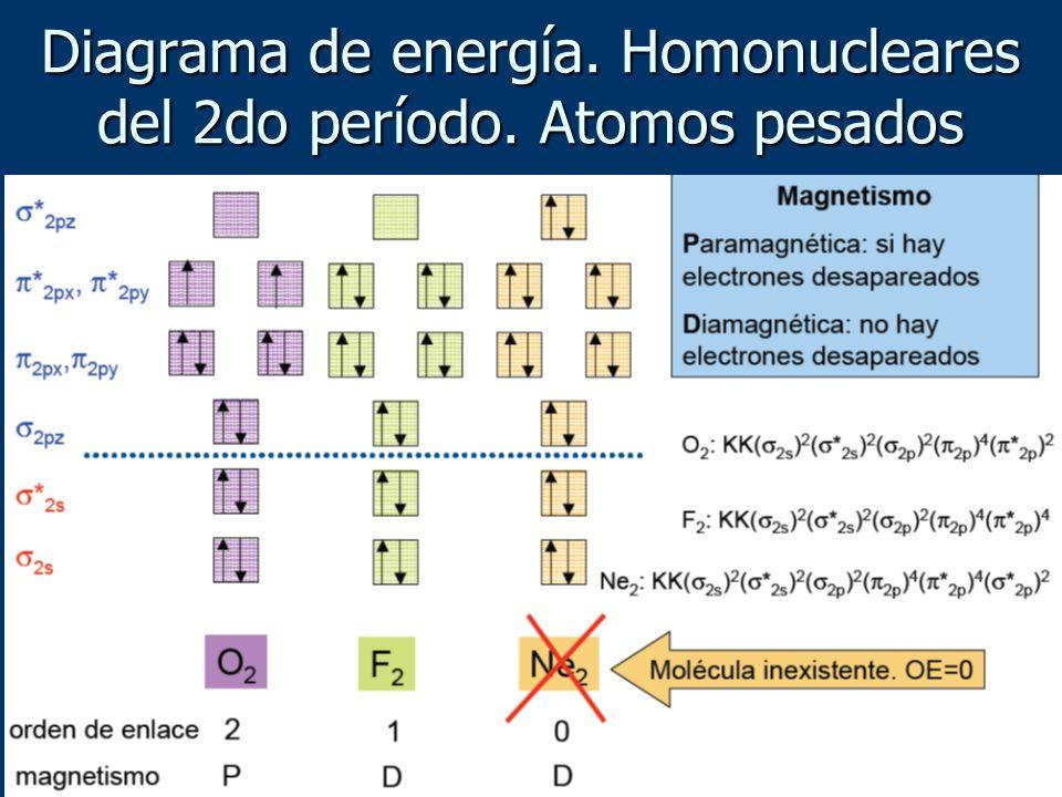 Diagrama de energía. Homonucleares del 2do período. Atomos pesados
