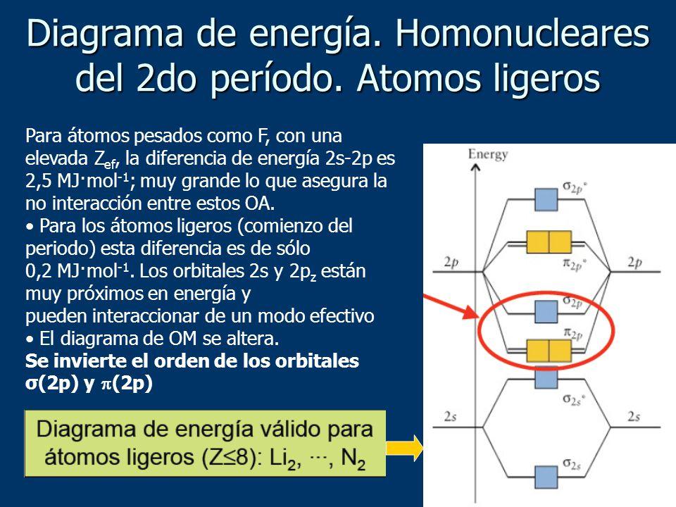 Para átomos pesados como F, con una elevada Z ef, la diferencia de energía 2s-2p es 2,5 MJ·mol -1 ; muy grande lo que asegura la no interacción entre estos OA.