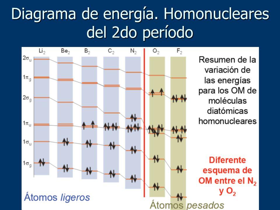 Diagrama de energía. Homonucleares del 2do período