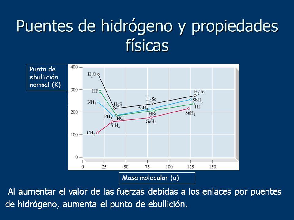 Punto de ebullición normal (K) Masa molecular (u) Al aumentar el valor de las fuerzas debidas a los enlaces por puentes de hidrógeno, aumenta el punto