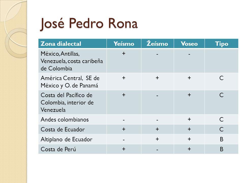 José Pedro Rona Zona dialectalYeísmoŽeísmoVoseoTipo México, Antillas, Venezuela, costa caribeña de Colombia +-- América Central, SE de México y O. de