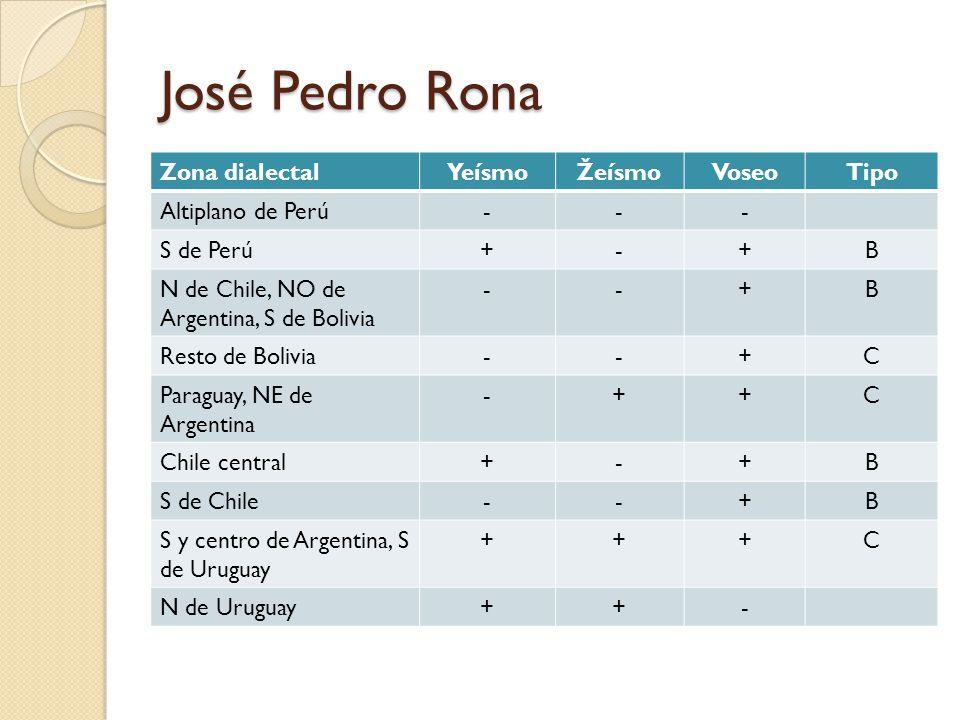 José Pedro Rona Zona dialectalYeísmoŽeísmoVoseoTipo Altiplano de Perú--- S de Perú+-+B N de Chile, NO de Argentina, S de Bolivia --+B Resto de Bolivia--+C Paraguay, NE de Argentina -++C Chile central+-+B S de Chile--+B S y centro de Argentina, S de Uruguay +++C N de Uruguay++-