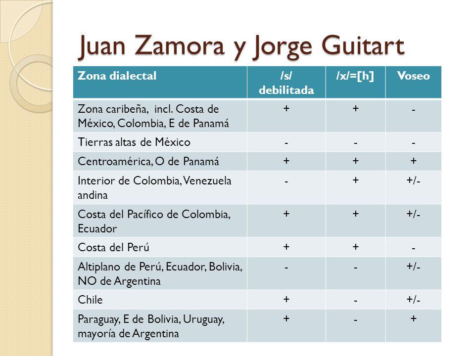 Juan Zamora y Jorge Guitart Zona dialectal/s/ debilitada /x/=[h]Voseo Zona caribeña, incl. Costa de México, Colombia, E de Panamá ++- Tierras altas de