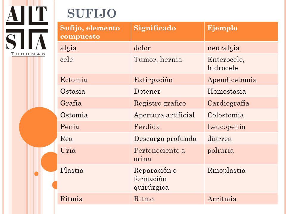 SUFIJO Sufijo, elemento compuesto SignificadoEjemplo algiadolorneuralgia celeTumor, herniaEnterocele, hidrocele EctomiaExtirpaciónApendicetomía Ostasi