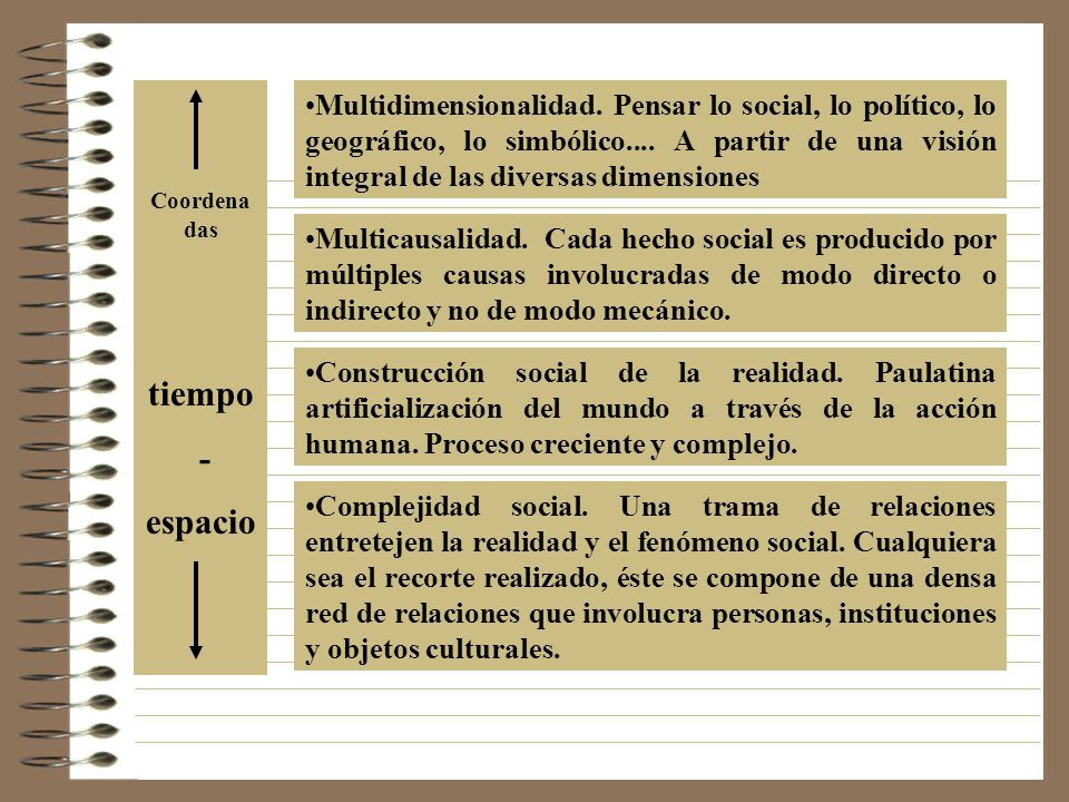 Multidimensionalidad.Pensar lo social, lo político, lo geográfico, lo simbólico....