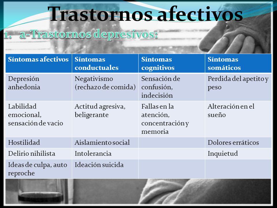 Trastornos afectivos Síntomas afectivosSíntomas conductuales Síntomas cognitivos Síntomas somáticos Depresión anhedonia Negativismo (rechazo de comida