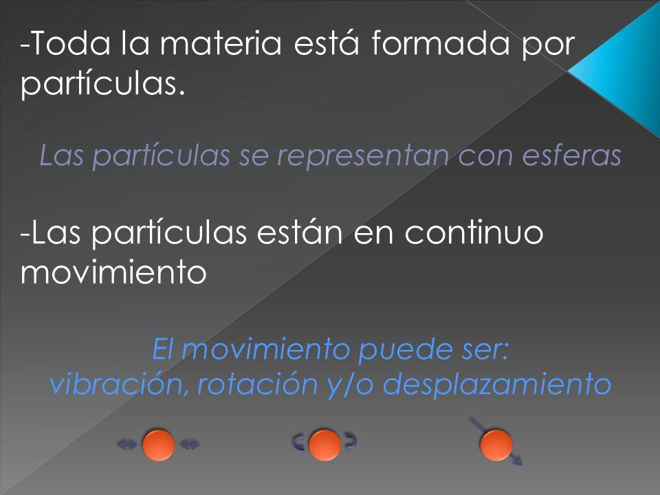 -Toda la materia está formada por partículas. Las partículas se representan con esferas -Las partículas están en continuo movimiento El movimiento pue