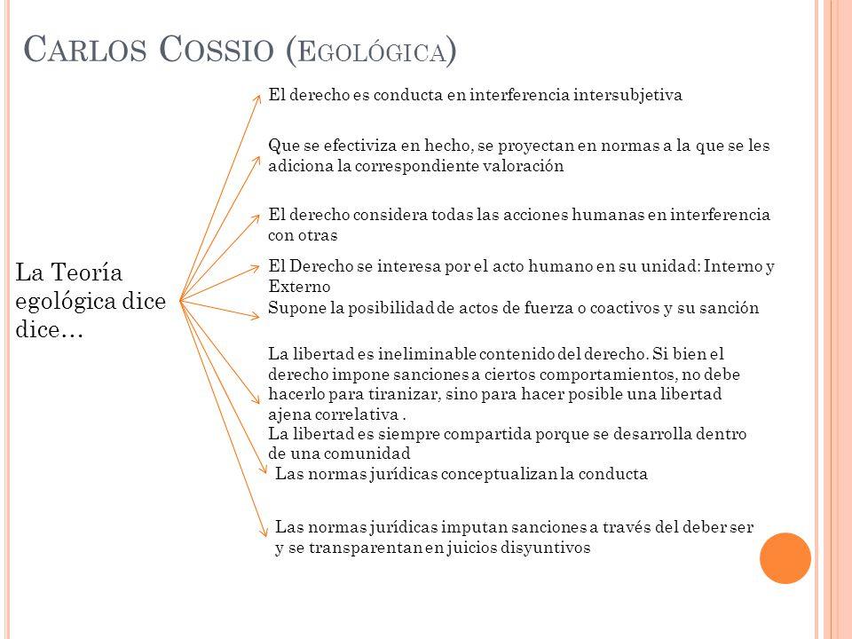 La Teoría egológica dice dice… El derecho es conducta en interferencia intersubjetiva Que se efectiviza en hecho, se proyectan en normas a la que se l