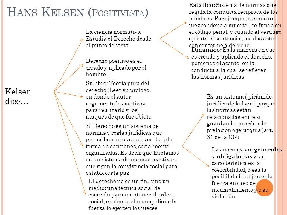 H ANS K ELSEN ( P OSITIVISTA ) Kelsen dice… La ciencia normativa Estudia el Derecho desde el punto de vista Estático: Sistema de normas que regula la