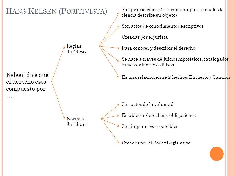 Kelsen dice que el derecho está compuesto por … Reglas Jurídicas Son proposiciones (Instrumento por los cuales la ciencia describe su objeto) Normas J
