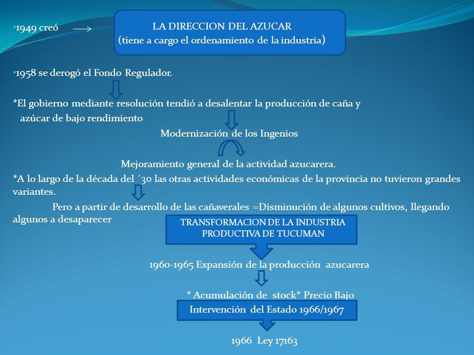 1949 creó 1958 se derogó el Fondo Regulador.