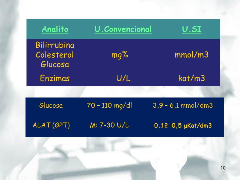10 AnalitoU.ConvencionalU.SI Bilirrubina Colesterol Glucosa mg%mmol/m3 EnzimasU/Lkat/m3 Glucosa70 – 110 mg/dl3,9 – 6,1 mmol/dm3 ALAT (GPT)M: 7-30 U/L