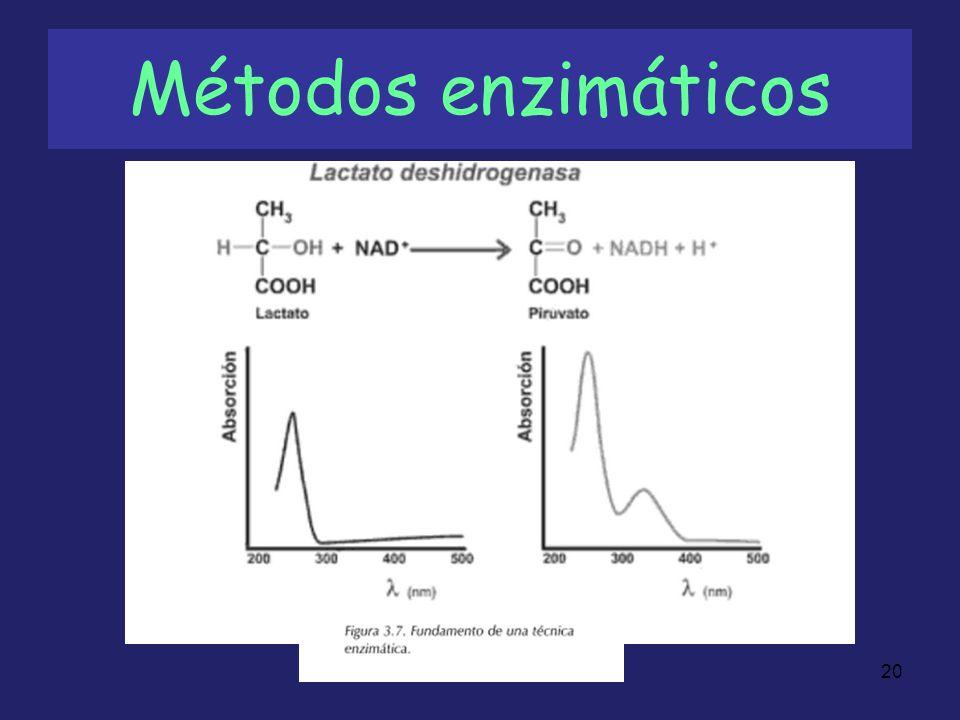 20 Métodos enzimáticos
