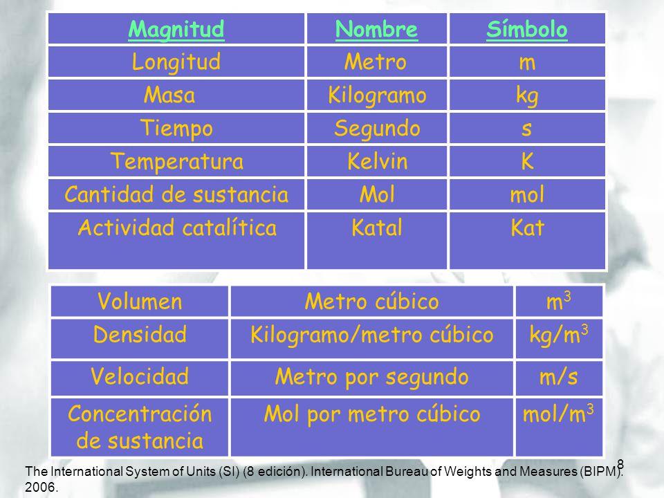 8 MagnitudNombreSímbolo LongitudMetrom MasaKilogramokg TiempoSegundos TemperaturaKelvinK Cantidad de sustanciaMolmol Actividad catalíticaKatalKat Volu