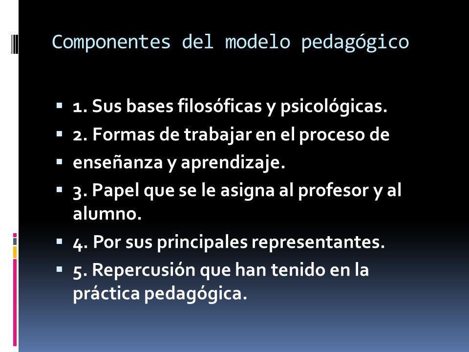 Componentes del modelo pedagógico 1. Sus bases filosóficas y psicológicas. 2. Formas de trabajar en el proceso de enseñanza y aprendizaje. 3. Papel qu